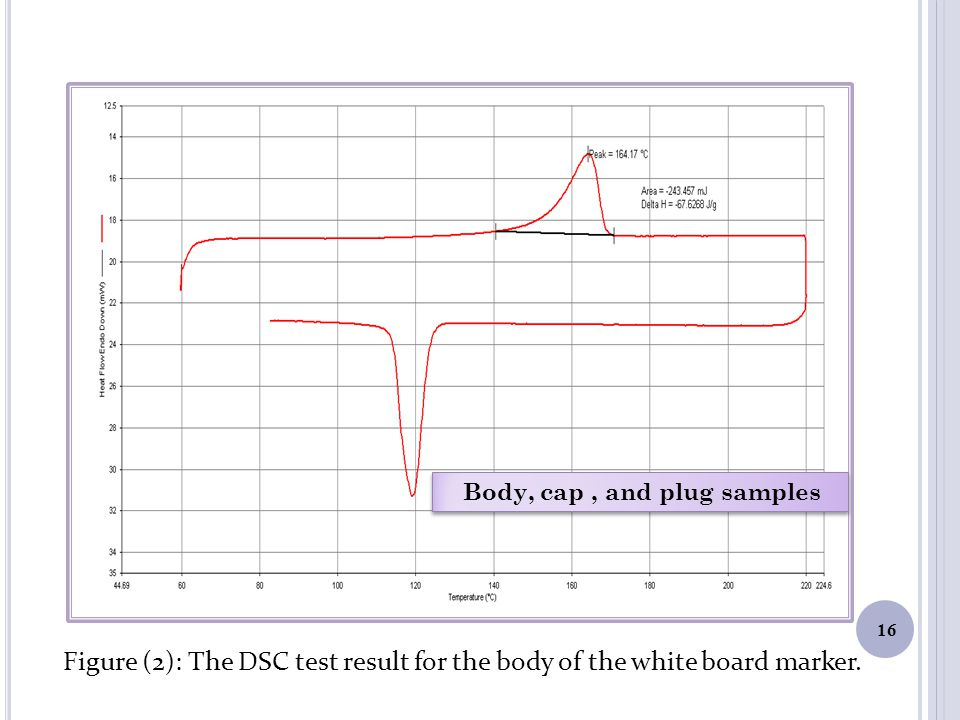 Body, cap, and plug samples Figure (2): The DSC test result for the body of the white board marker.