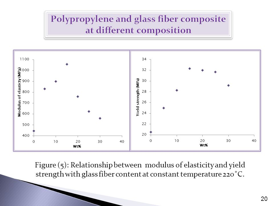 20 Figure (5): Relationship between modulus of elasticity and yield strength with glass fiber content at constant temperature 220˚C.