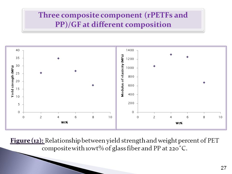 27 Three composite component (rPETFs and PP)/GF at different composition