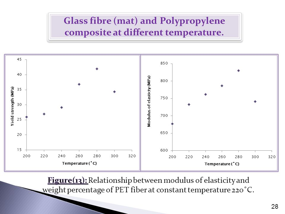 28 Glass fibre (mat) and Polypropylene composite at different temperature.