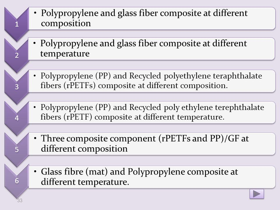 1 Polypropylene and glass fiber composite at different composition 2 Polypropylene and glass fiber composite at different temperature 3 Polypropylene (PP) and Recycled polyethylene teraphthalate fibers (rPETFs) composite at different composition.
