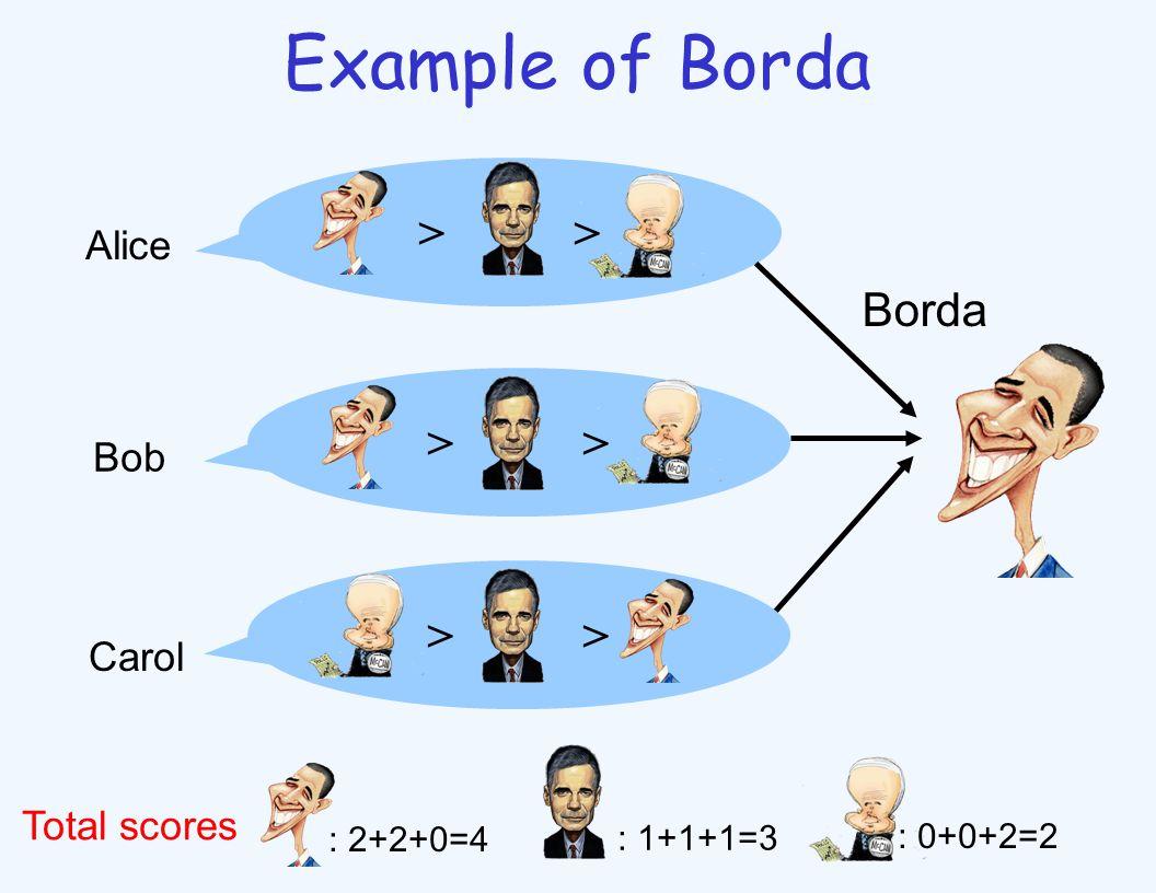 Example of Borda > Carol Bob Alice Borda : 2+2+0=4 : 1+1+1=3 : 0+0+2=2 Total scores