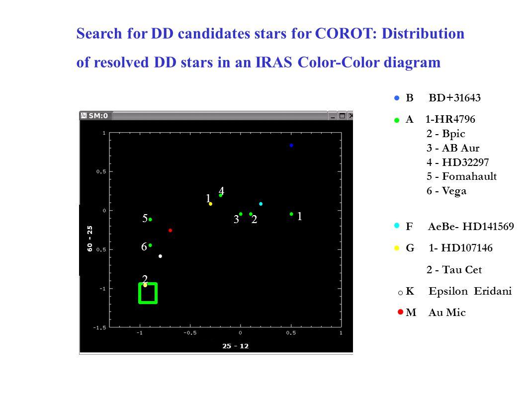 Search for DD candidates stars for COROT: Distribution of resolved DD stars in an IRAS Color-Color diagram BD+31643 - 2Myr 1-HR4796 - 8 Myr 2 – Bpic - 11 Myr 3 – AB Aur - 4 Myr 4 – HD32297 - .