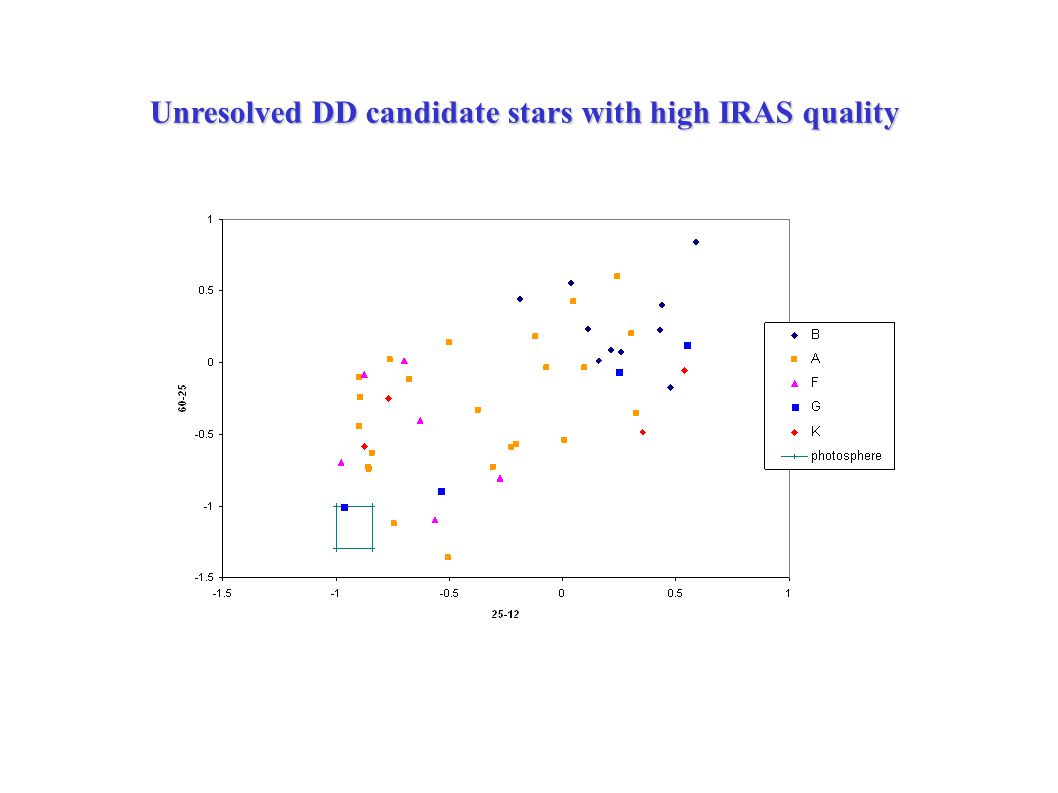 Unresolved DD candidate stars with high IRAS quality