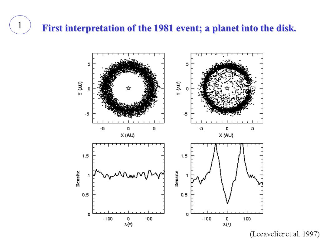 (Lecavelier et al. 1997) 1 First interpretation of the 1981 event; a planet into the disk.
