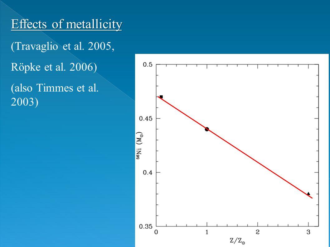 Effects of metallicity (Travaglio et al. 2005, Röpke et al. 2006) (also Timmes et al. 2003)