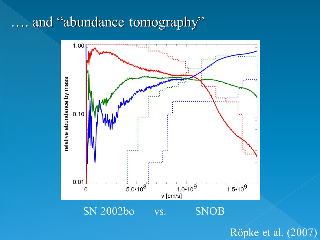 …. and abundance tomography SN 2002bo vs. SNOB Röpke et al. (2007)