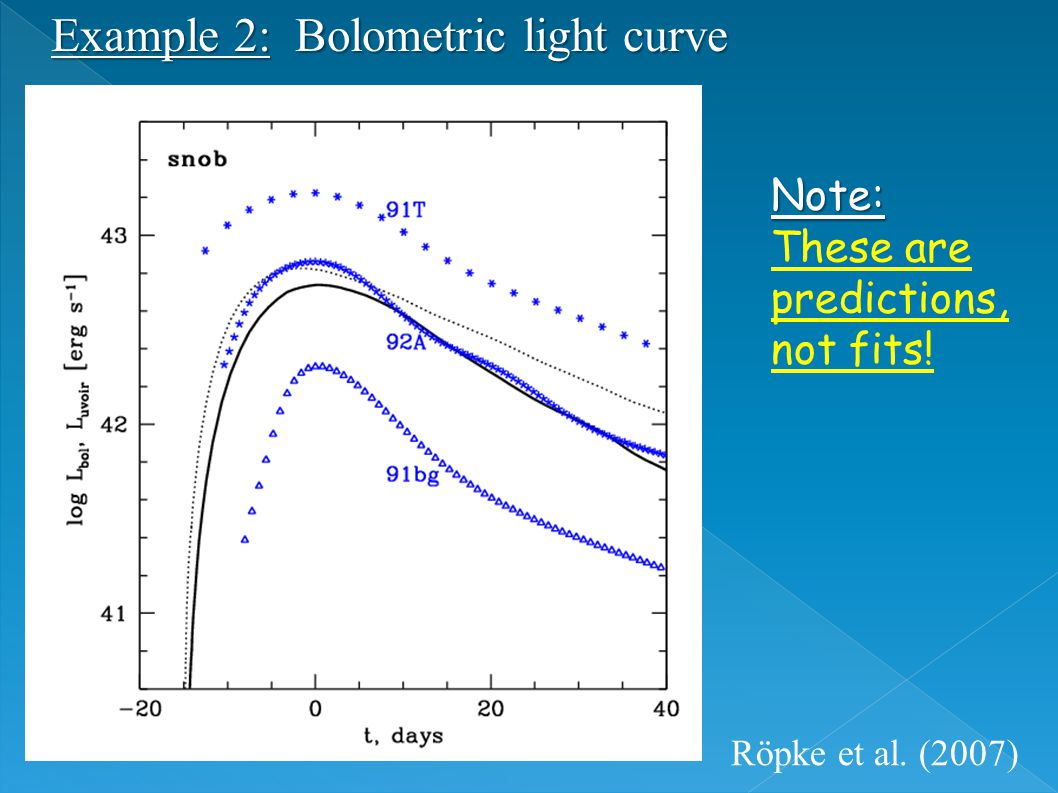 Example 2: Bolometric light curve Note: Note: These are predictions, not fits! Röpke et al. (2007)