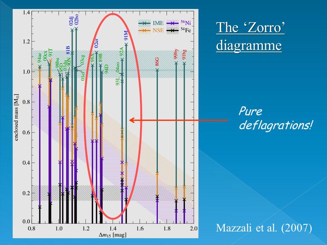 The 'Zorro' diagramme Mazzali et al. (2007) Pure deflagrations!