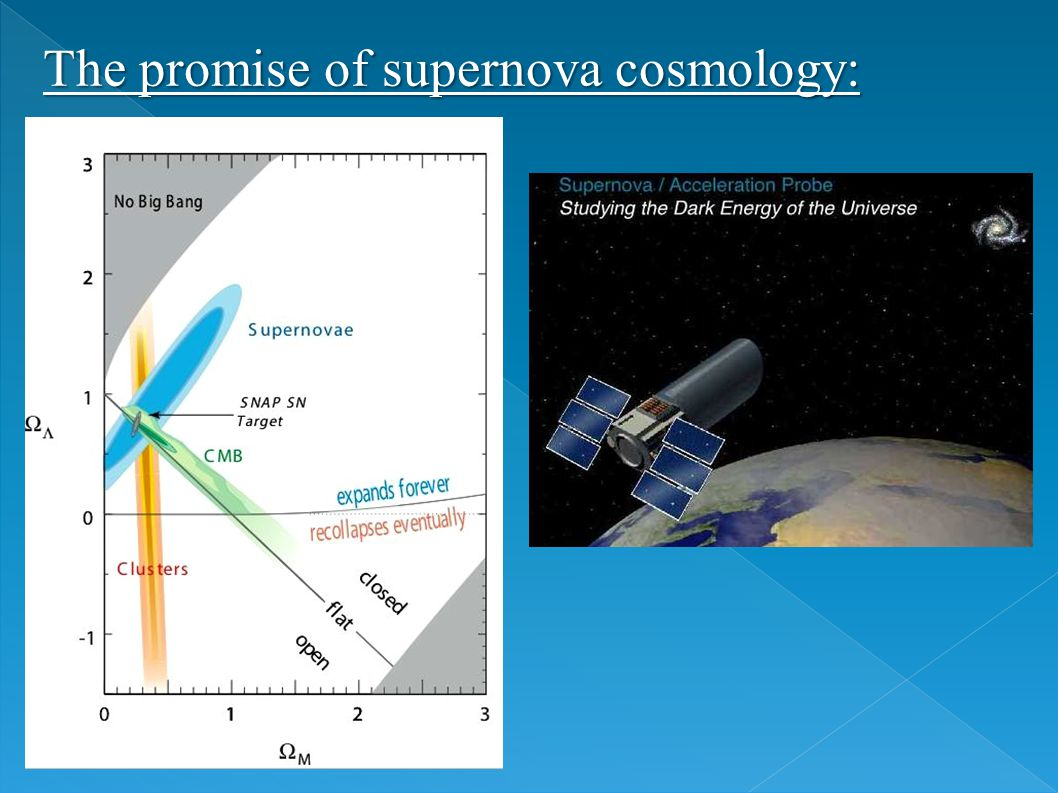 The promise of supernova cosmology: