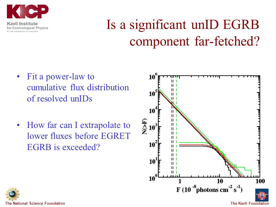 The Kavli FoundationThe National Science Foundation Fit a power-law to cumulative flux distribution of resolved unIDs How far can I extrapolate to lower fluxes before EGRET EGRB is exceeded.