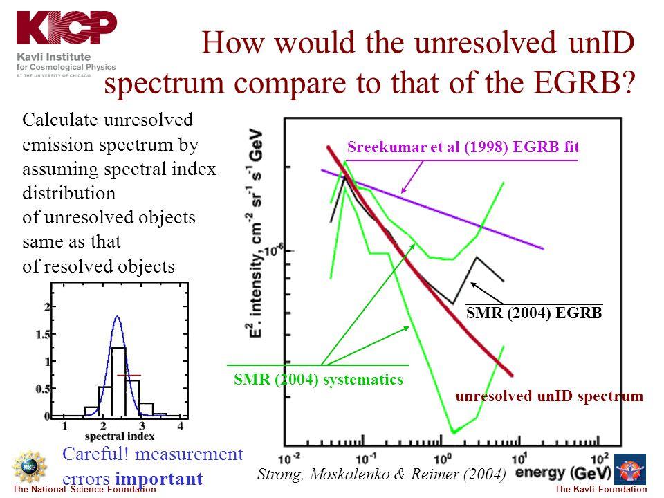 The Kavli FoundationThe National Science Foundation unresolved unID spectrum Strong, Moskalenko & Reimer (2004) Sreekumar et al (1998) EGRB fit SMR (2004) EGRB SMR (2004) systematics How would the unresolved unID spectrum compare to that of the EGRB.