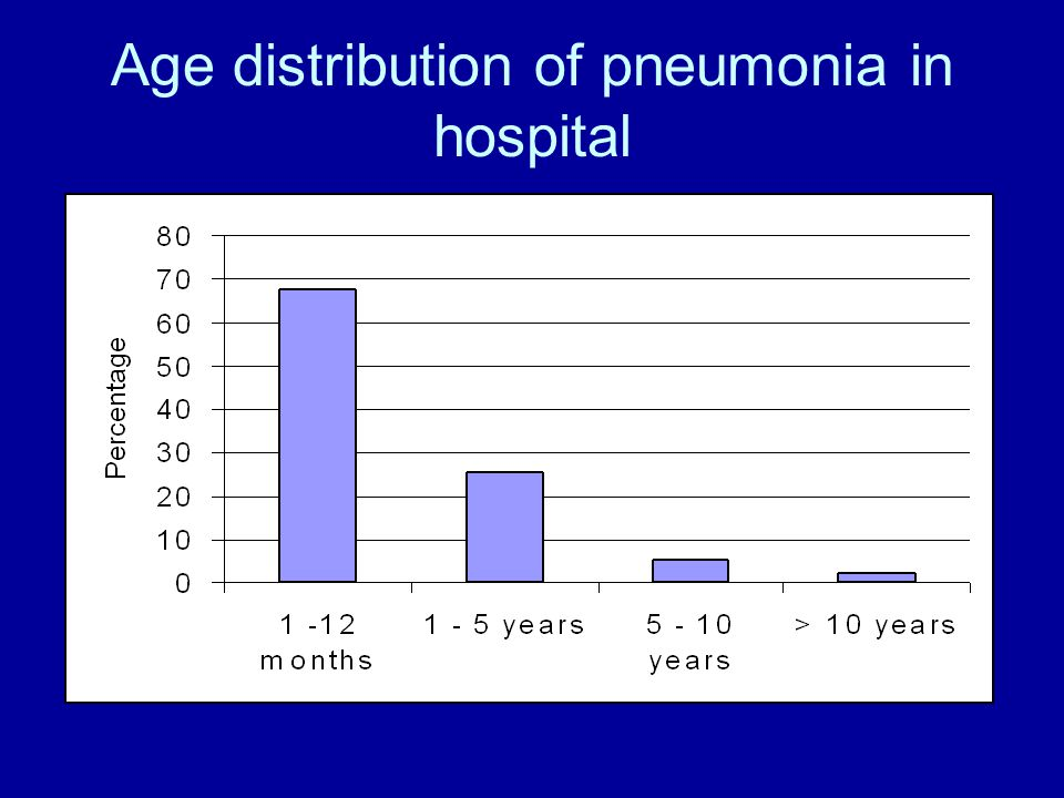 Age distribution of pneumonia in hospital