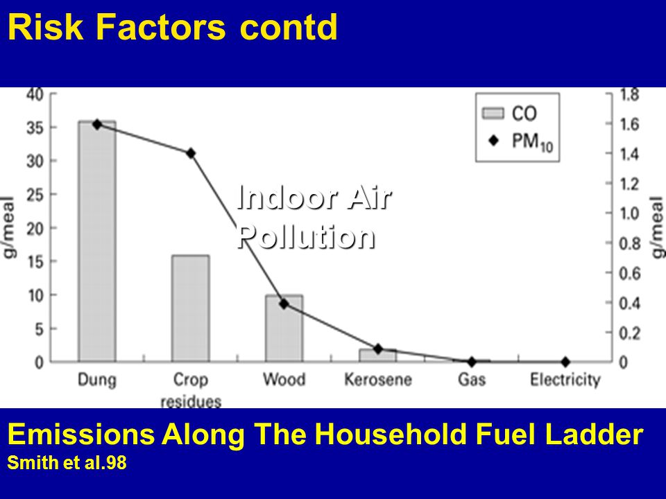 Emissions Along The Household Fuel Ladder Smith et al.98 Indoor Air Pollution Risk Factors contd