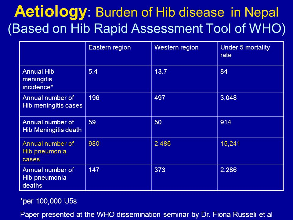 Aetiology : Burden of Hib disease in Nepal (Based on Hib Rapid Assessment Tool of WHO) Eastern regionWestern regionUnder 5 mortality rate Annual Hib meningitis incidence* 5.413.784 Annual number of Hib meningitis cases 1964973,048 Annual number of Hib Meningitis death 5950914 Annual number of Hib pneumonia cases 9802,48615,241 Annual number of Hib pneumonia deaths 1473732,286 *per 100,000 U5s Paper presented at the WHO dissemination seminar by Dr.
