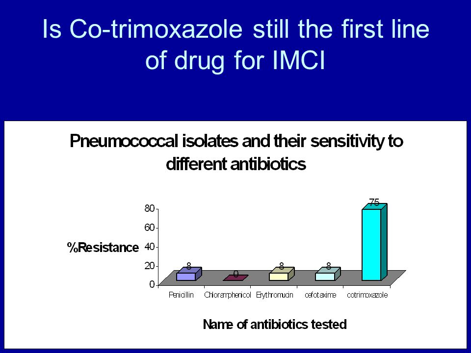 Is Co-trimoxazole still the first line of drug for IMCI