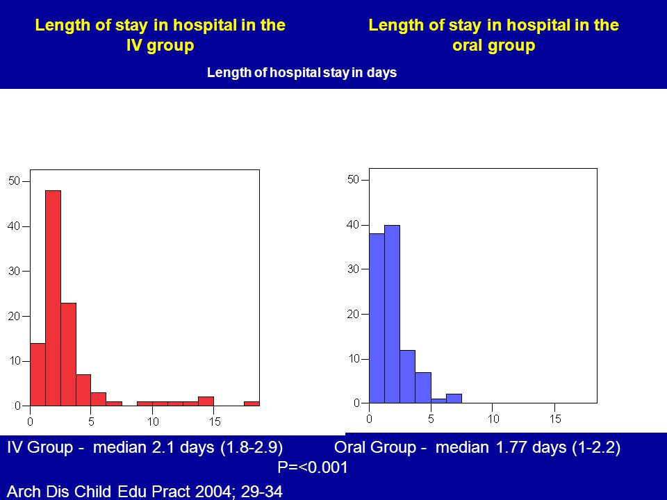 Length of stay in hospital in the IV group IV Group - median 2.1 days (1.8-2.9) Oral Group - median 1.77 days (1-2.2)P=<0.001 Number of children Length of hospital stay in days Length of stay in hospital in the oral group Length of hospital stay in days IV Group - median 2.1 days (1.8-2.9) Oral Group - median 1.77 days (1-2.2) P=<0.001 Arch Dis Child Edu Pract 2004; 29-34