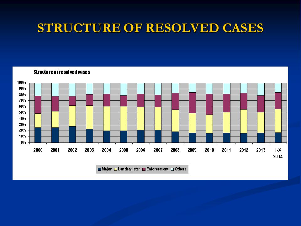 STRUCTURE OF RESOLVED CASES