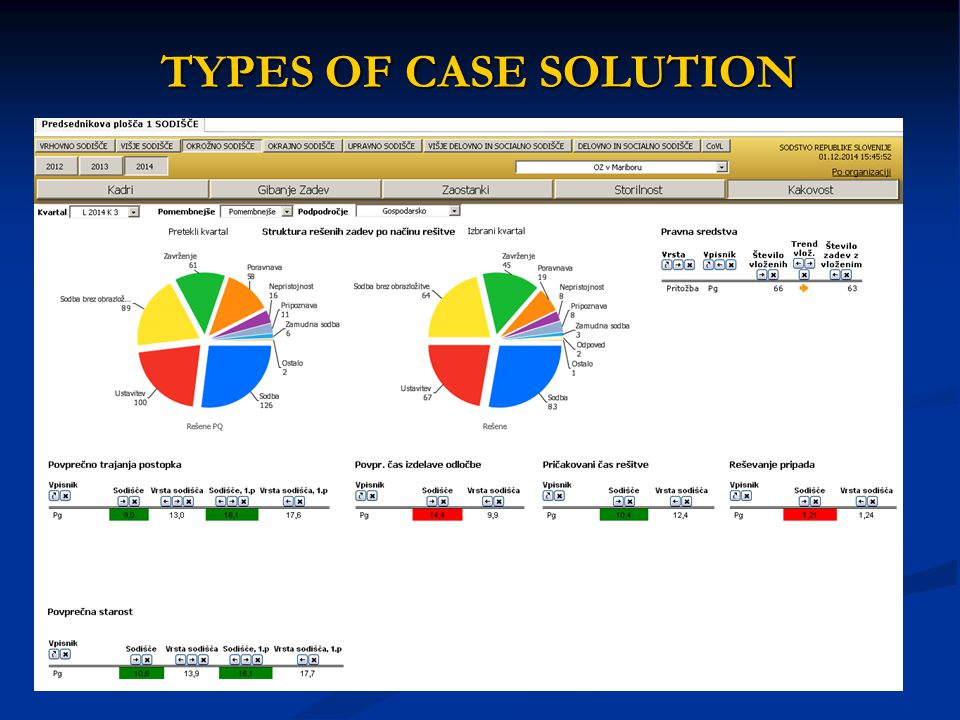 TYPES OF CASE SOLUTION
