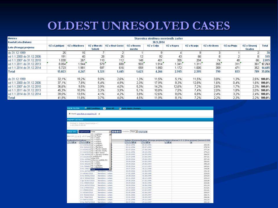 OLDEST UNRESOLVED CASES