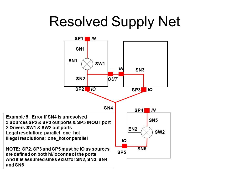 Resolved Supply Net SN1 SN2 SW1 EN1 SP2 IO SN4 Example 5. Error if SN4 is unresolved 3 Sources SP2 & SP3 out ports & SP5 INOUT port 2 Drivers SW1 & SW