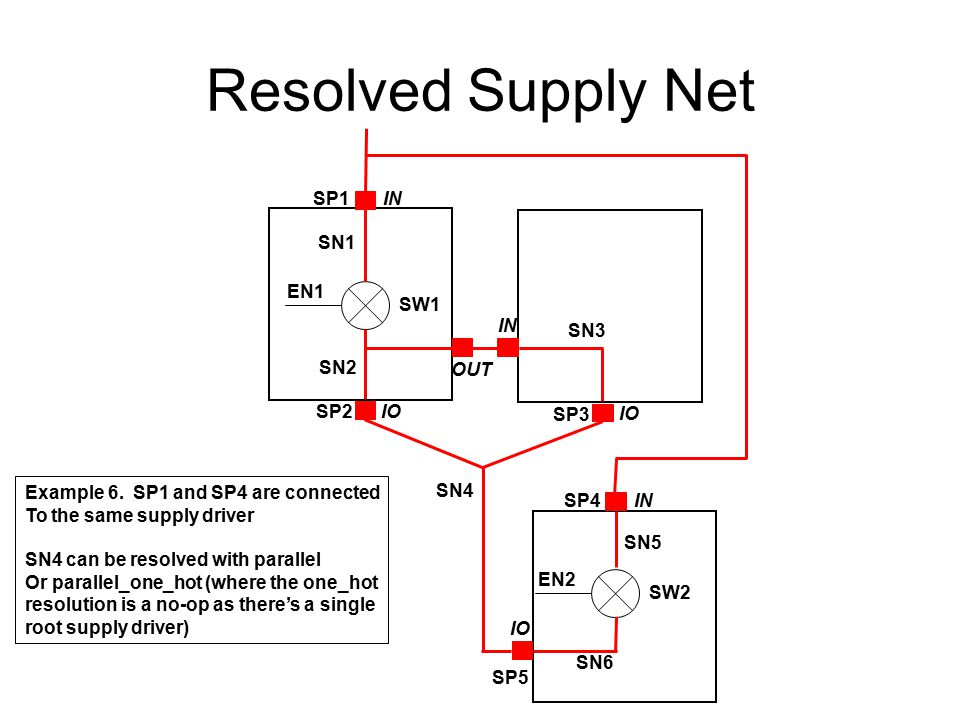 Resolved Supply Net SN1 SN2 SW1 EN1 SP2 IO SN4 Example 6. SP1 and SP4 are connected To the same supply driver SN4 can be resolved with parallel Or par