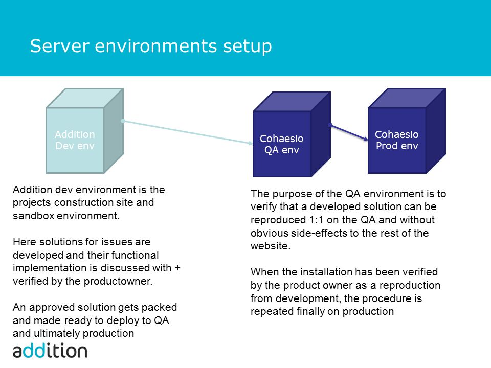 Server environments setup Addition Dev env Cohaesio QA env Cohaesio Prod env Addition dev environment is the projects construction site and sandbox en