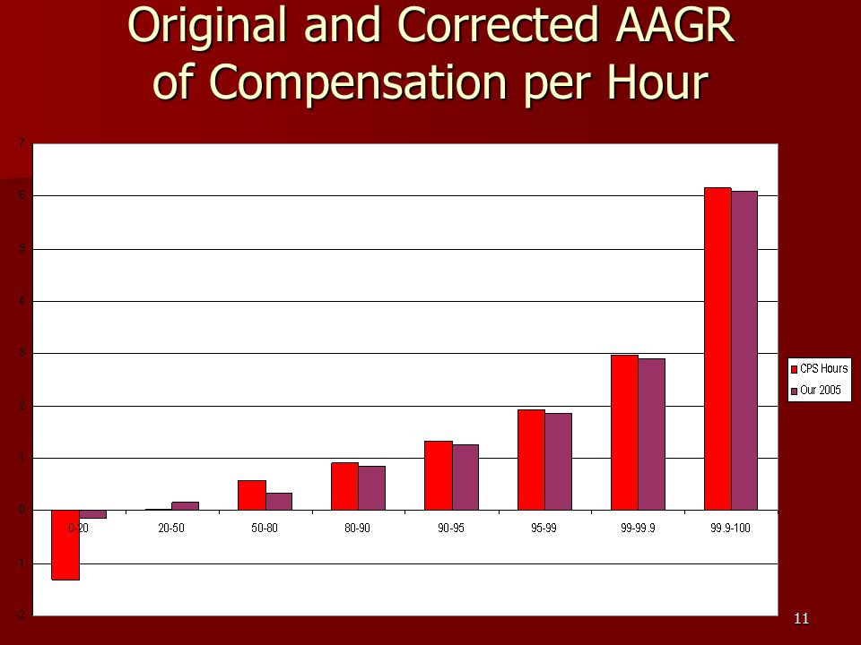 11 Original and Corrected AAGR of Compensation per Hour