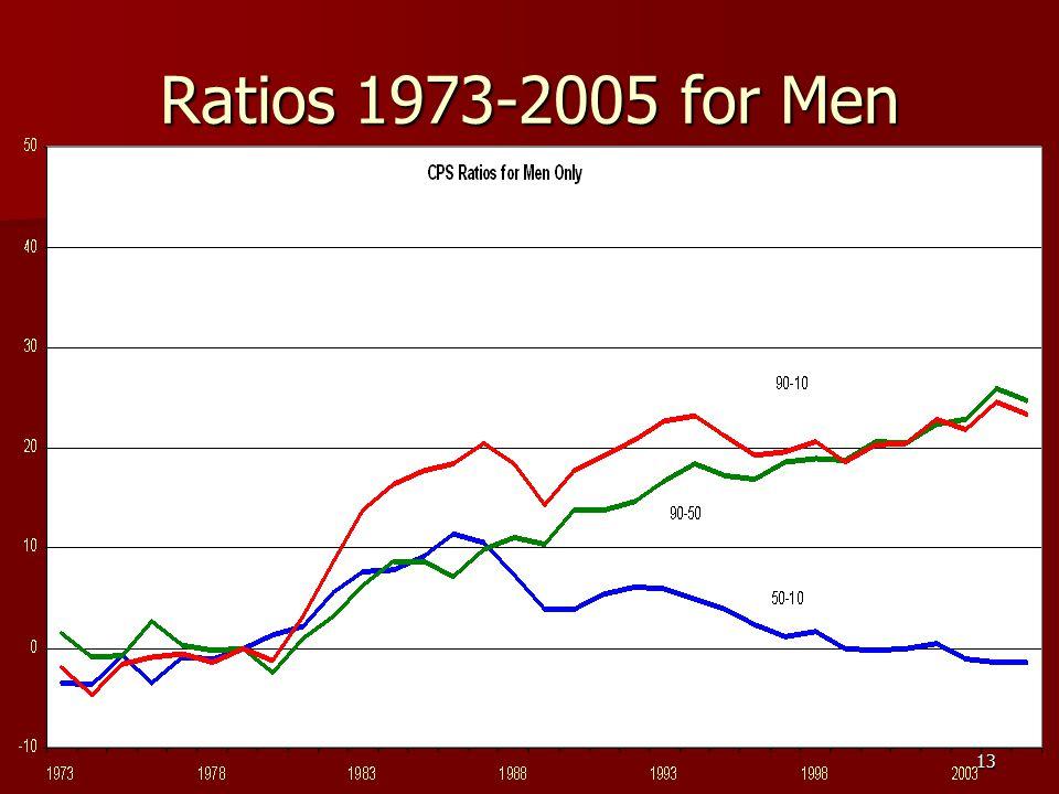13 Ratios 1973-2005 for Men