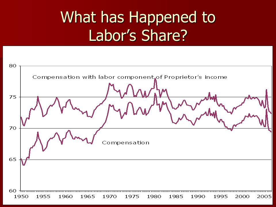 6 Lack of Connection between Labor's Share and Inequality Incomes were much more equal in 1950s but labor's share was the same (or lower for the narrow measure) Incomes were much more equal in 1950s but labor's share was the same (or lower for the narrow measure) Much of the rise in inequality > 90 th percentile occurs in labor income, not capital income Much of the rise in inequality > 90 th percentile occurs in labor income, not capital income The main story is increased skewness within labor income, not a shift from labor to capital income The main story is increased skewness within labor income, not a shift from labor to capital income