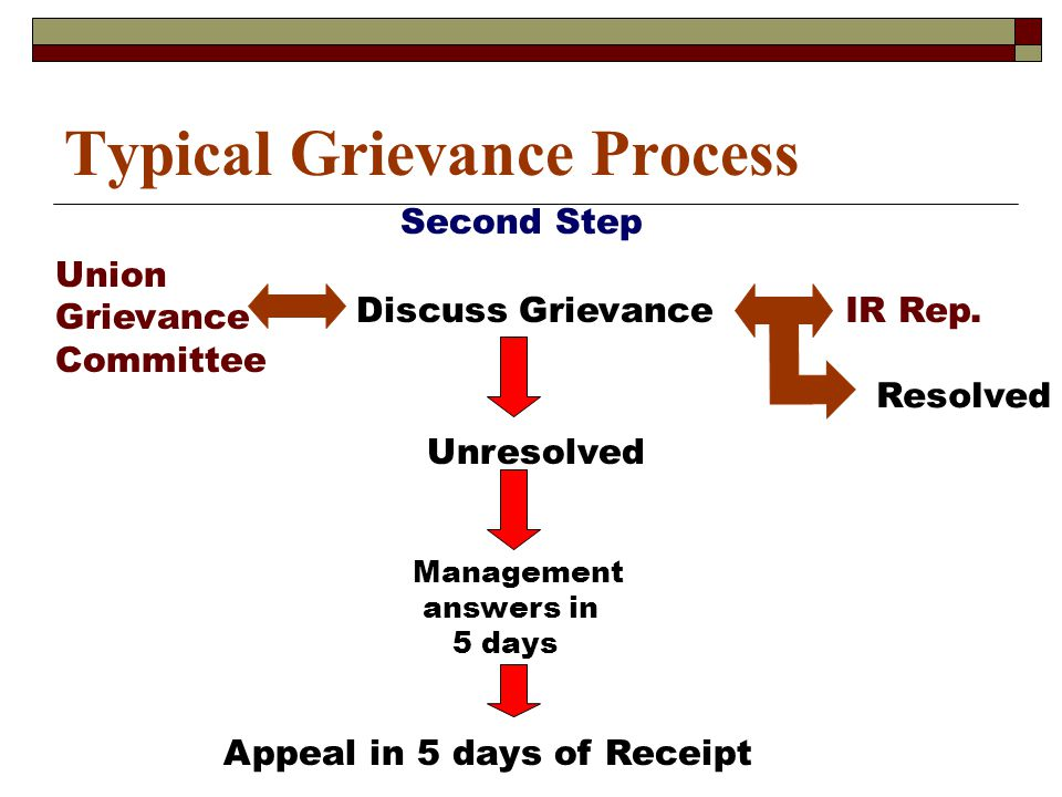 Typical Grievance Process Second Step Union Grievance Committee Discuss GrievanceIR Rep.