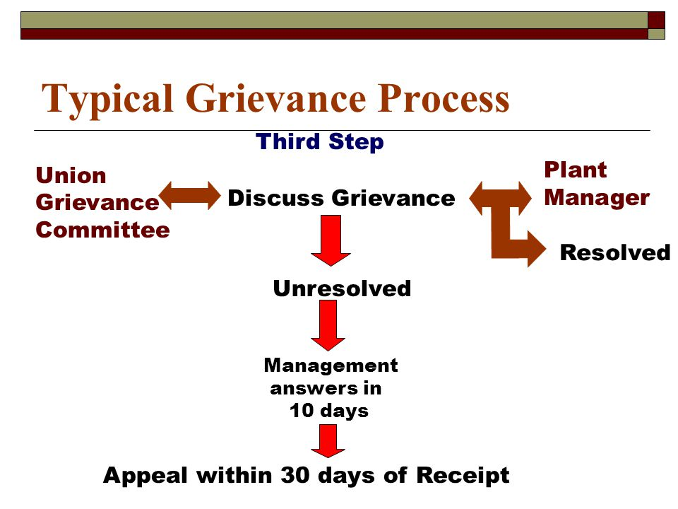 Typical Grievance Process Fourth Step Rights Arbitration Final & Binding Decision