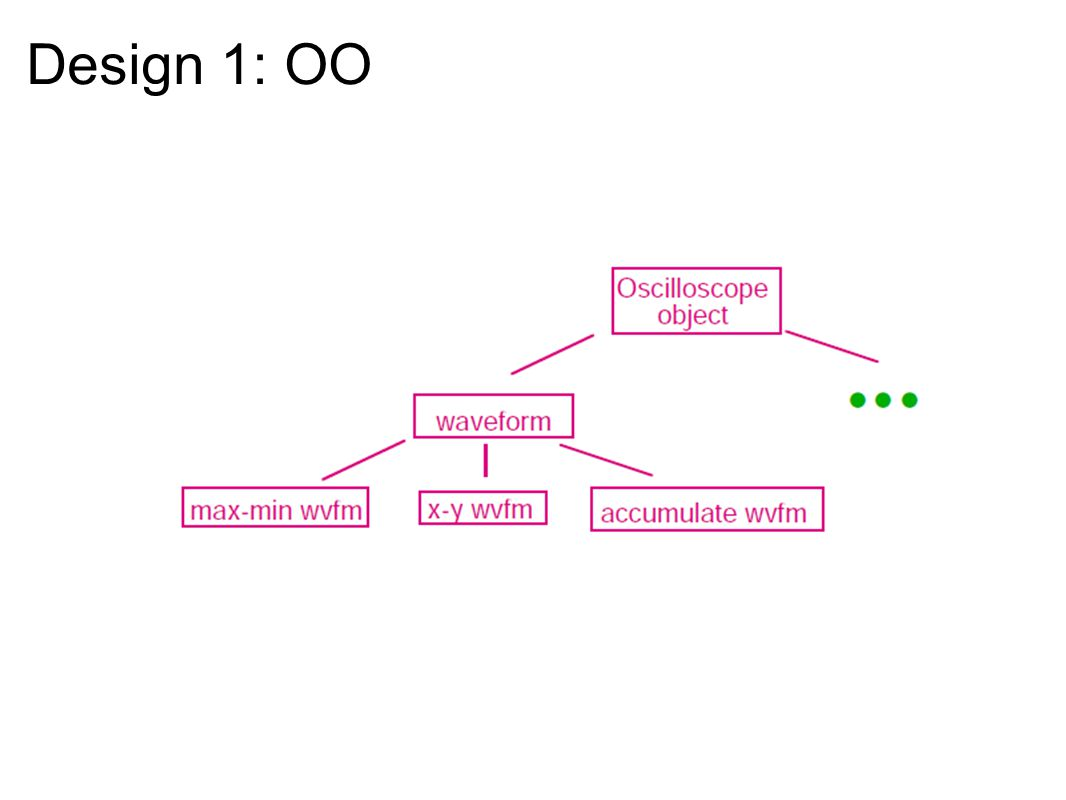 Design 1: OO