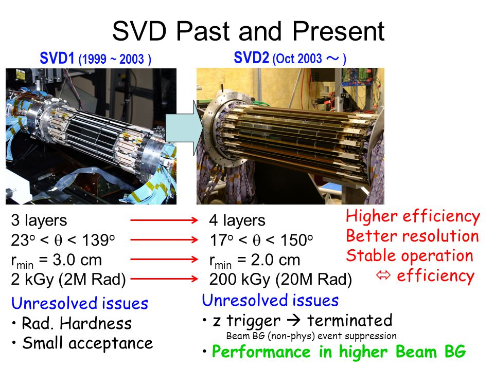 SVD Past and Present SVD2 (Oct 2003 ~ ) SVD1 (1999 ~ 2003 ) Unresolved issues Rad. Hardness Small acceptance 3 layers 23 o <  < 139 o r min = 3.0 cm