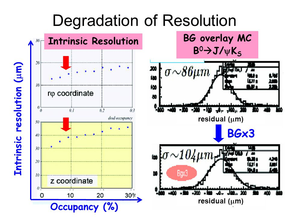 Degradation of Resolution Occupancy (%) Intrinsic resolution (  m) BG overlay MC B 0  J/  K S Intrinsic Resolution BGx3 residual (  m)