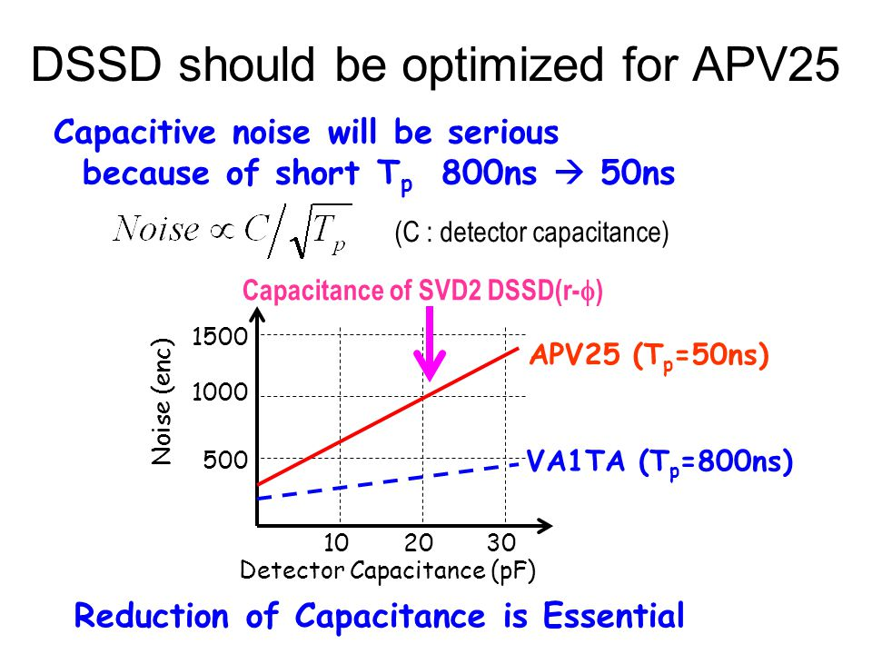 DSSD should be optimized for APV25 Capacitive noise will be serious because of short T p 800ns  50ns (C : detector capacitance) Reduction of Capacita