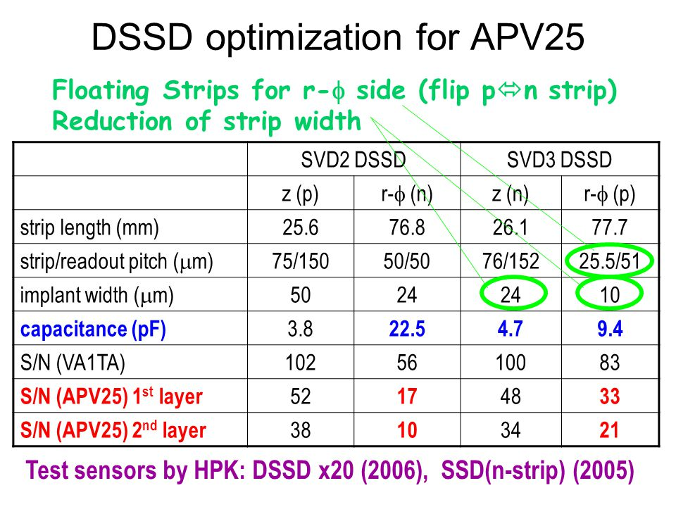 DSSD optimization for APV25 SVD2 DSSDSVD3 DSSD z (p) r-  (n) z (n) r-  (p) strip length (mm)25.676.826.177.7 strip/readout pitch (  m) 75/15050/507