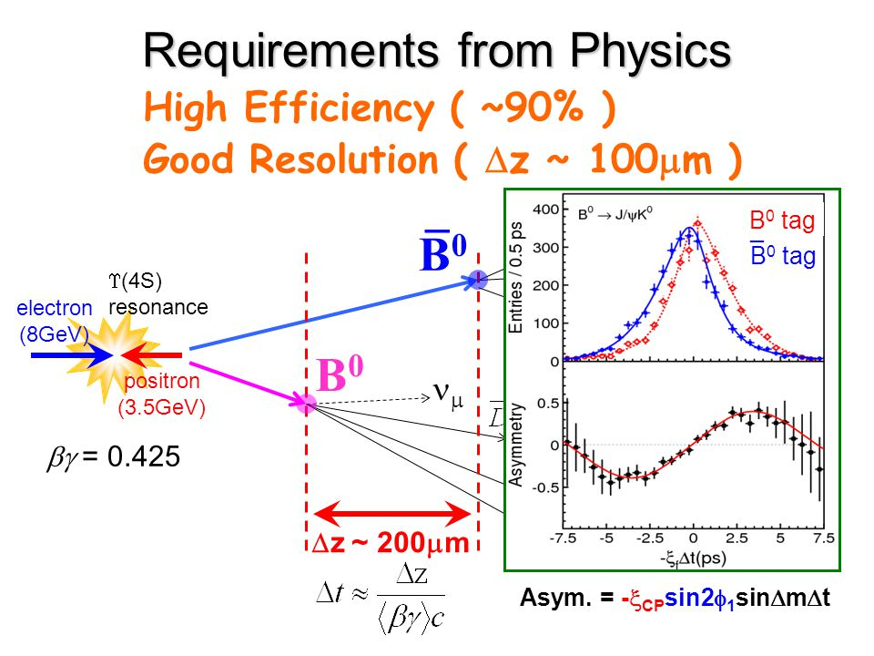  = 0.425 Requirements from Physics High Efficiency ( ~90% ) Good Resolution (  z ~ 100  m ) electron (8GeV) positron (3.5GeV)  (4S) resonance +