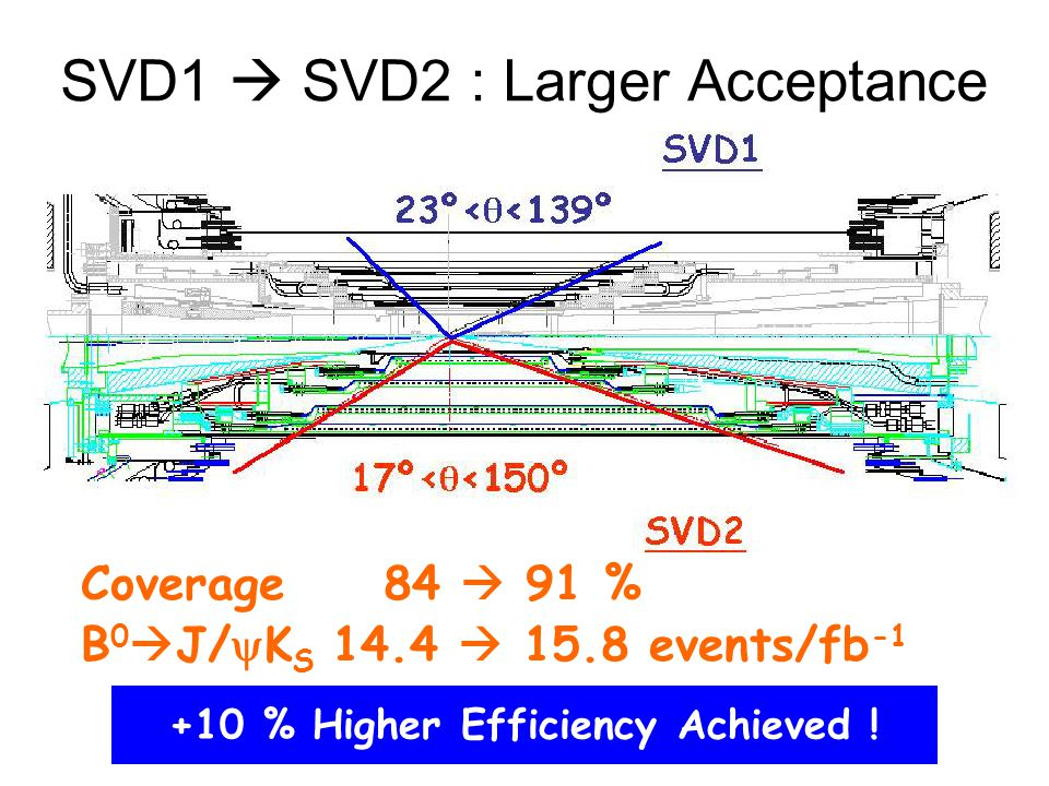 SVD1  SVD2 : Larger Acceptance Coverage 84  91 % B 0  J/  K S 14.4  15.8 events/fb -1 +10 % Higher Efficiency Achieved !