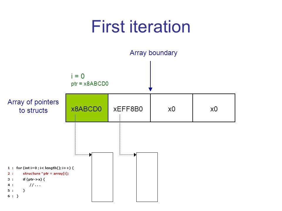 First iteration xEFF8B0x8ABCD0x0 Array boundary Array of pointers to structs i = 0 ptr = x8ABCD0 1 : for (int i=0 ; i< length(); i++) { 2 : structure *ptr = array[i]; 3 : if (ptr->x) { 4 : //...