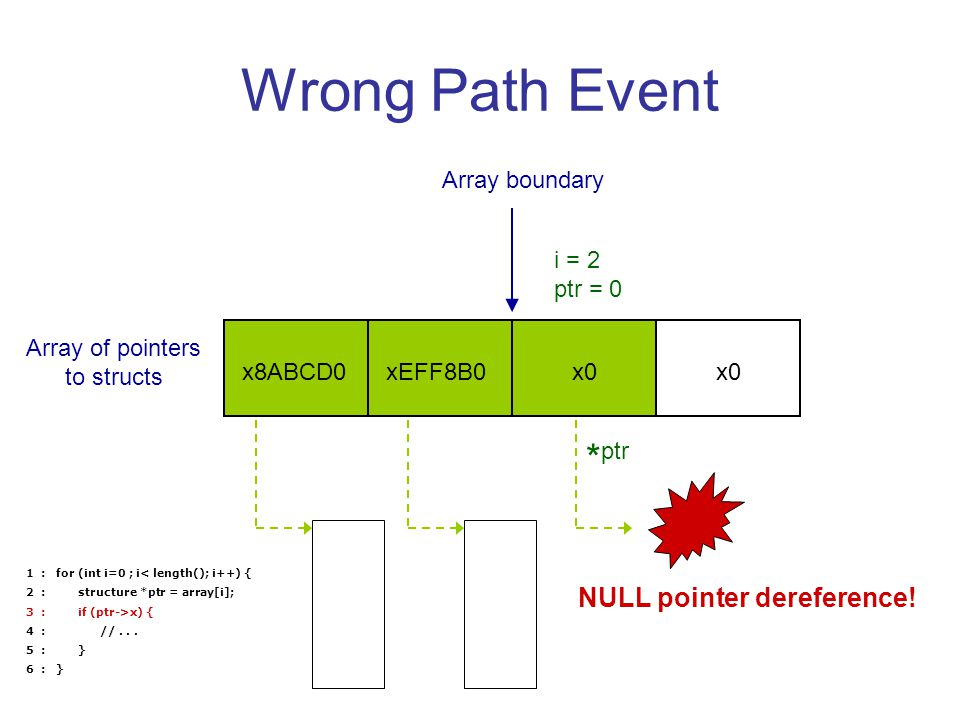 Wrong Path Event xEFF8B0x8ABCD0x0 Array boundary Array of pointers to structs NULL pointer dereference.