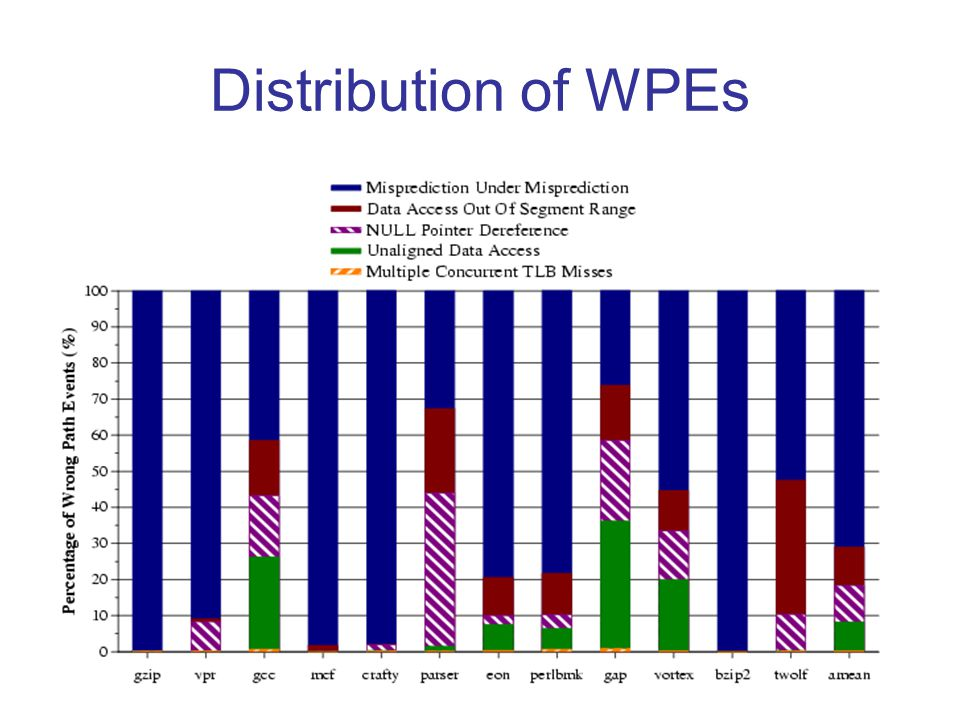 Distribution of WPEs