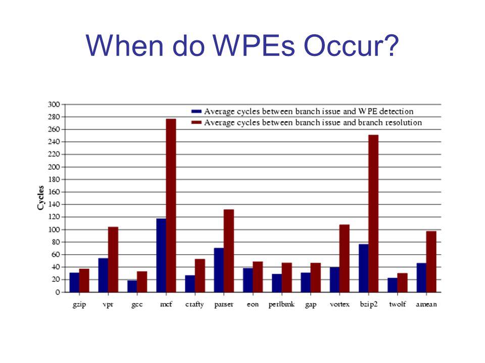 When do WPEs Occur