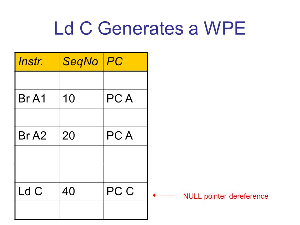 Ld C Generates a WPE Instr.SeqNoPC Br A110PC A Br A220PC A Ld C40PC C NULL pointer dereference