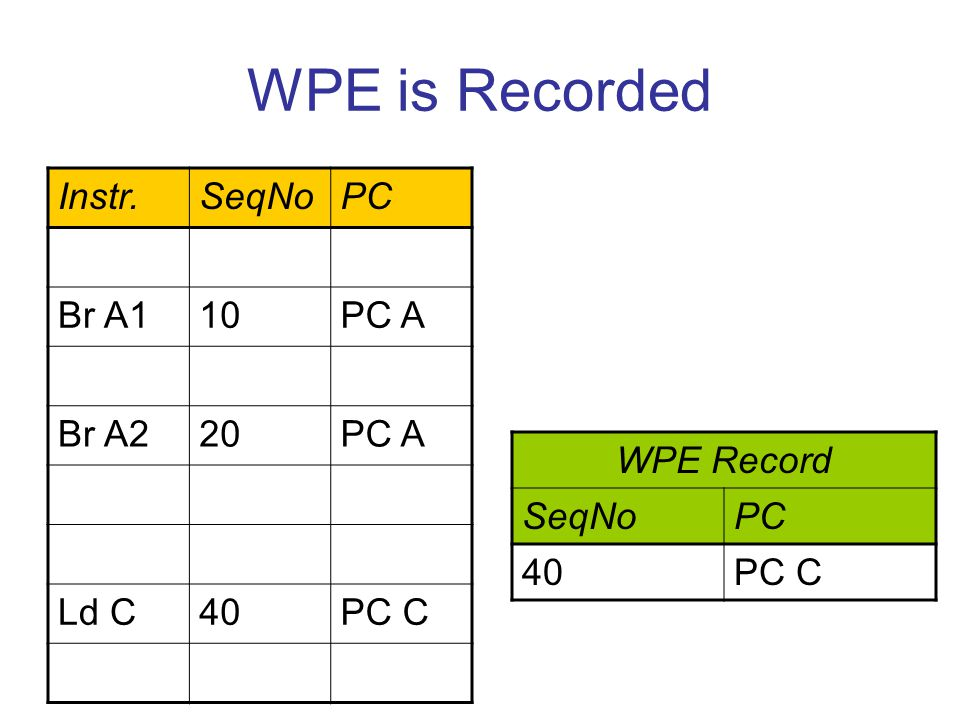 WPE is Recorded Instr.SeqNoPC Br A110PC A Br A220PC A Ld C40PC C WPE Record SeqNoPC 40PC C