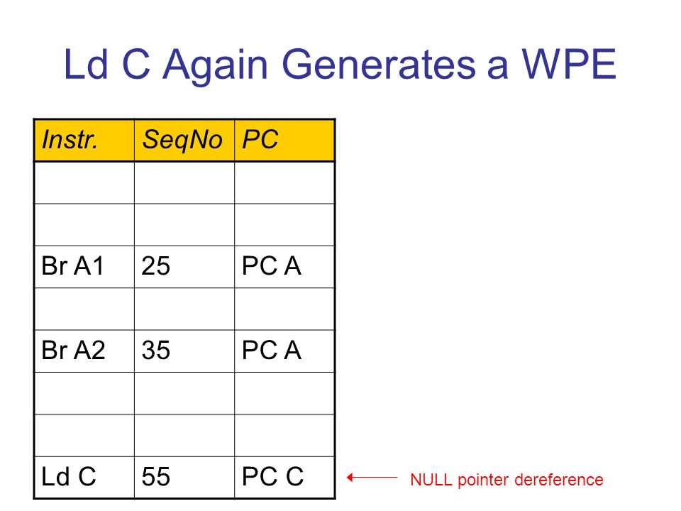 Ld C Again Generates a WPE Instr.SeqNoPC Br A125PC A Br A235PC A Ld C55PC C NULL pointer dereference