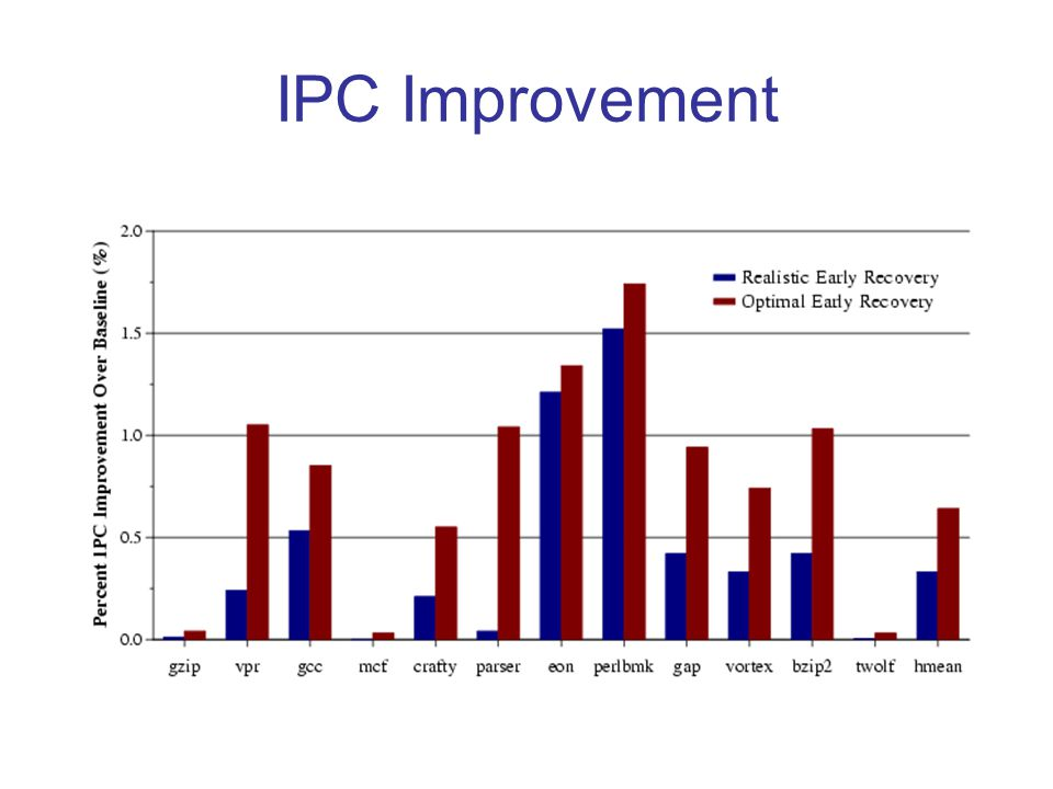 IPC Improvement