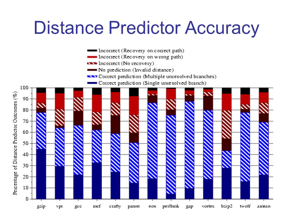 Distance Predictor Accuracy