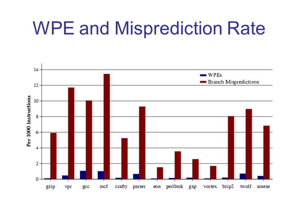 WPE and Misprediction Rate