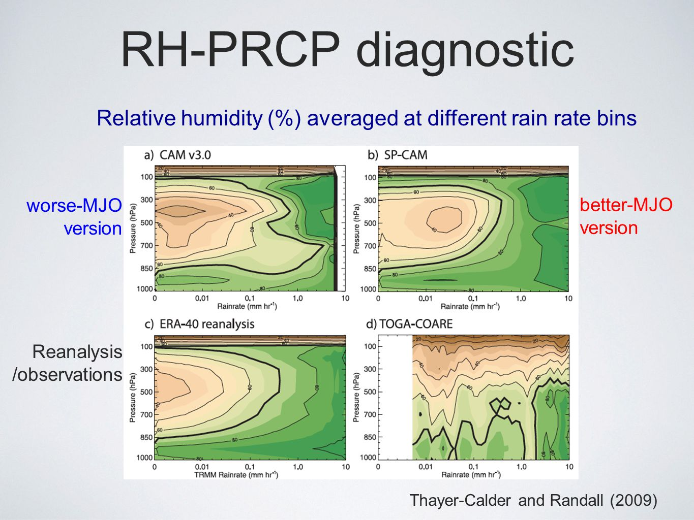 RH-PRCP diagnostic Thayer-Calder and Randall (2009) worse-MJO version better-MJO version Relative humidity (%) averaged at different rain rate bins Reanalysis /observations